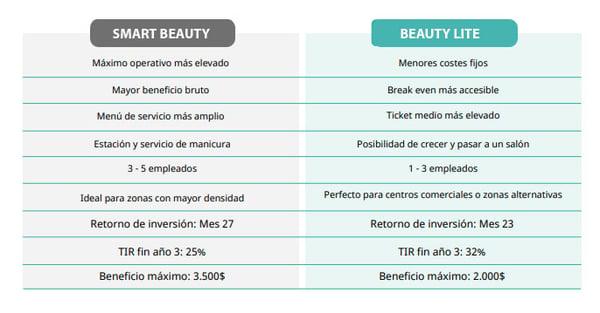 Dif-smart-y-beauty