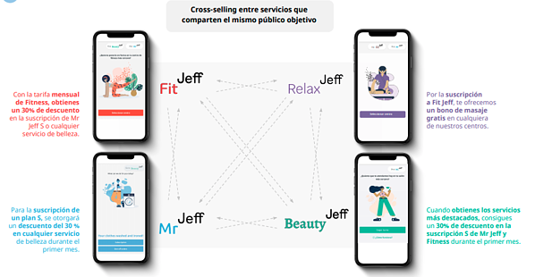 cross -selling de servicios jeff